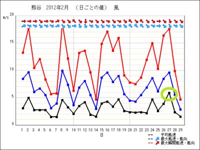 201202_wind