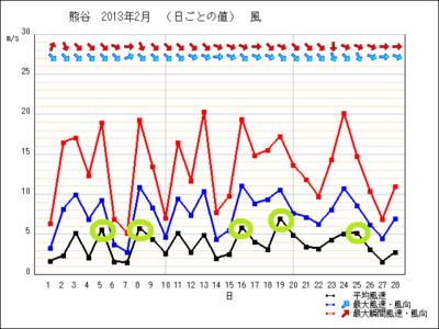 201302_wind